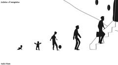 Evolution of Immigration