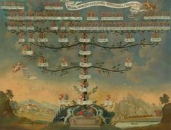 Mednyánszky Family Tree